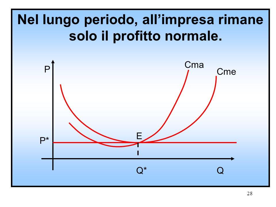 Nel lungo periodo, all'impresa rimane solo il profitto normale.