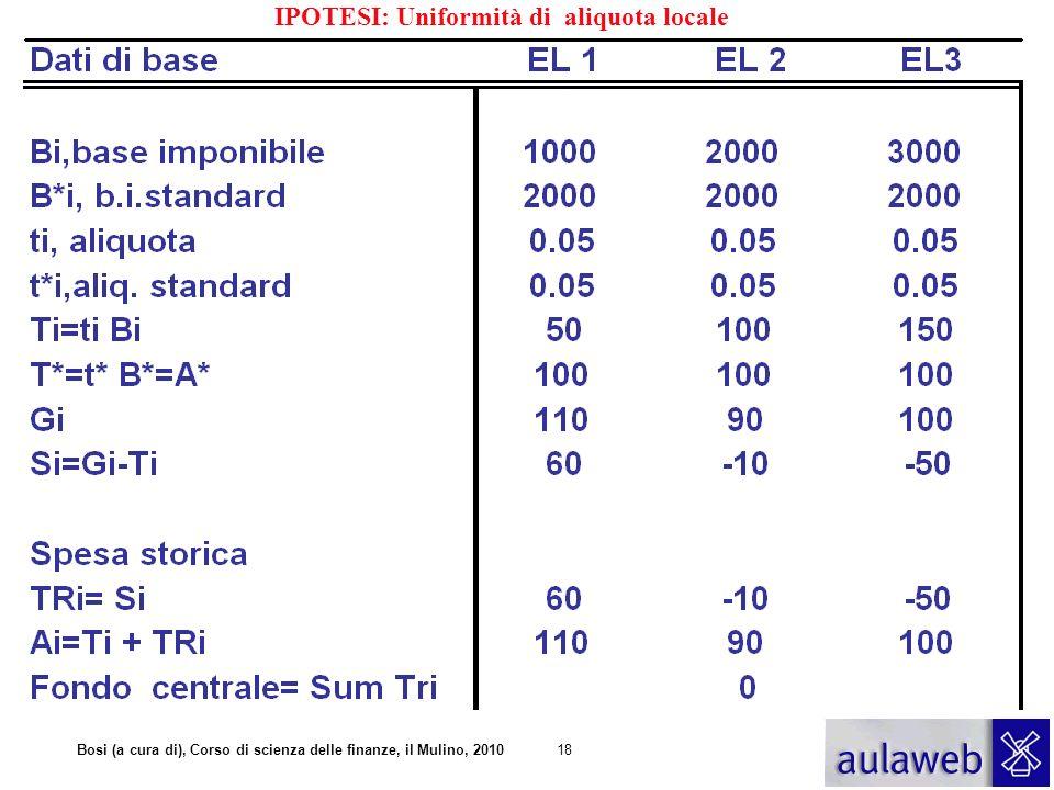 IPOTESI: Uniformità di aliquota locale