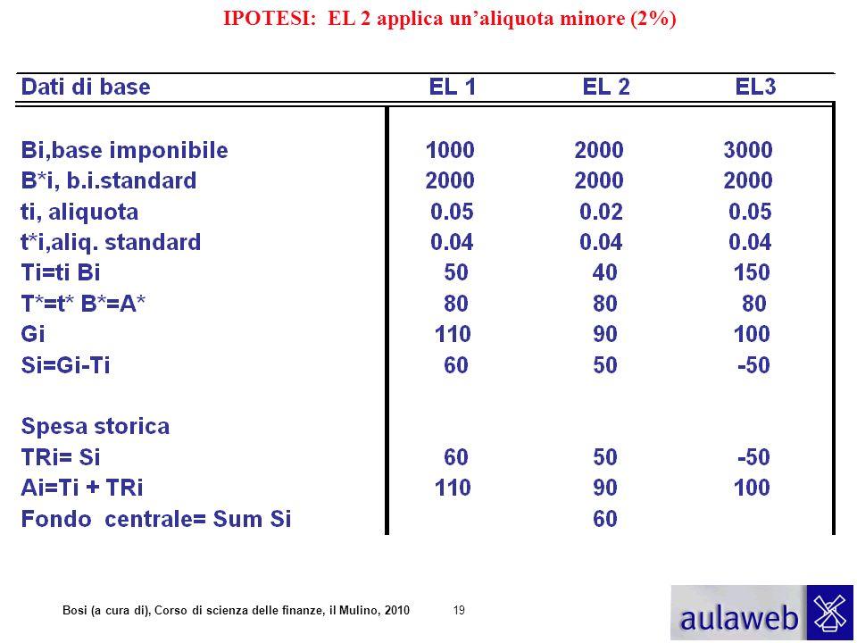 IPOTESI: EL 2 applica un'aliquota minore (2%)
