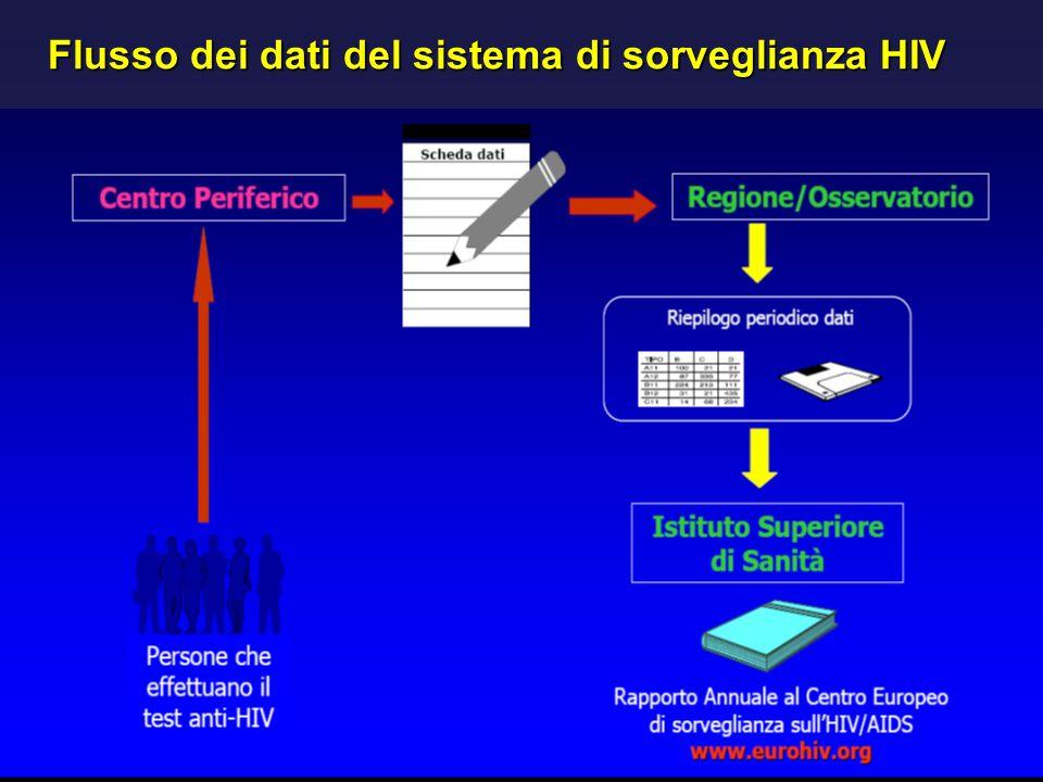 Flusso dei dati del sistema di sorveglianza HIV