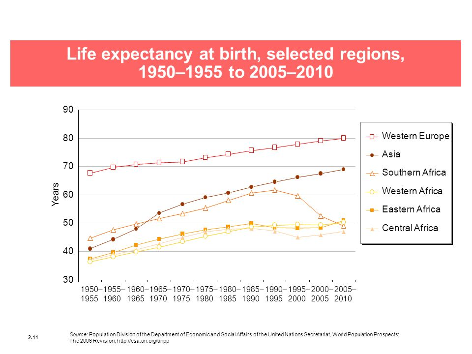Life expectancy at birth, selected regions,