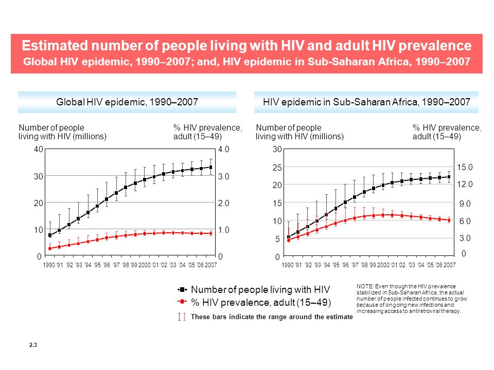 Estimated number of people living with HIV and adult HIV prevalence