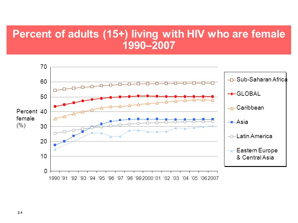 Percent of adults (15+) living with HIV who are female