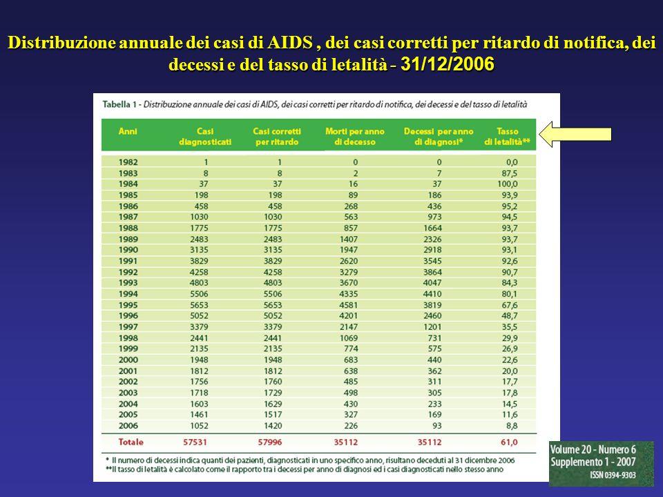 Distribuzione annuale dei casi di AIDS , dei casi corretti per ritardo di notifica, dei decessi e del tasso di letalità - 31/12/2006