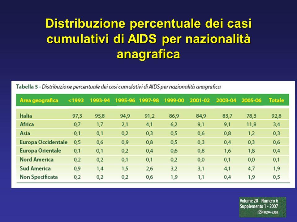 Distribuzione percentuale dei casi cumulativi di AIDS per nazionalità anagrafica