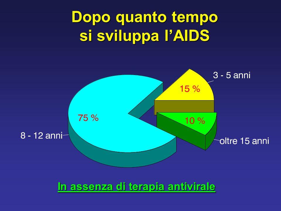 Dopo quanto tempo si sviluppa l'AIDS