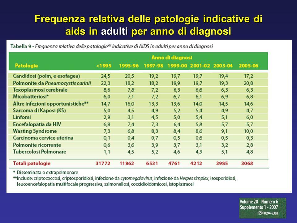 Frequenza relativa delle patologie indicative di aids in adulti per anno di diagnosi