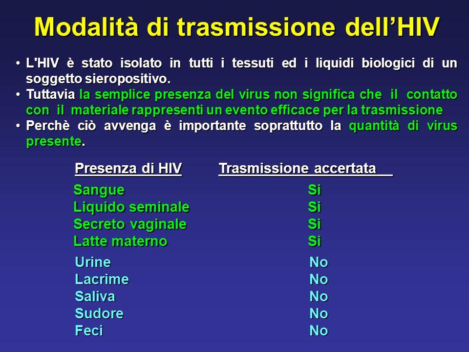 Modalità di trasmissione dell'HIV