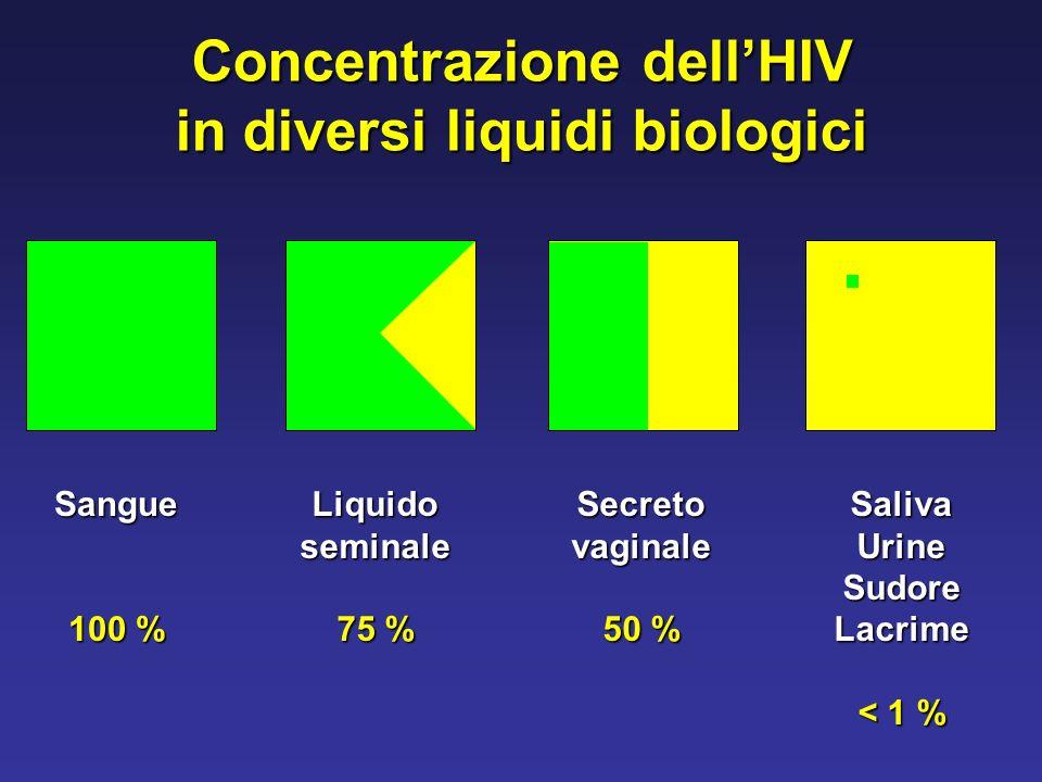 Concentrazione dell'HIV in diversi liquidi biologici