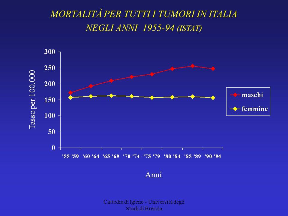 MORTALITÀ PER TUTTI I TUMORI IN ITALIA NEGLI ANNI 1955-94 (ISTAT)