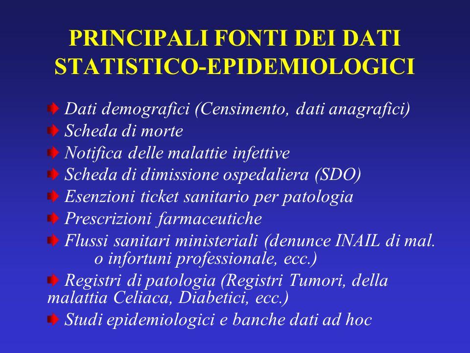 PRINCIPALI FONTI DEI DATI STATISTICO-EPIDEMIOLOGICI