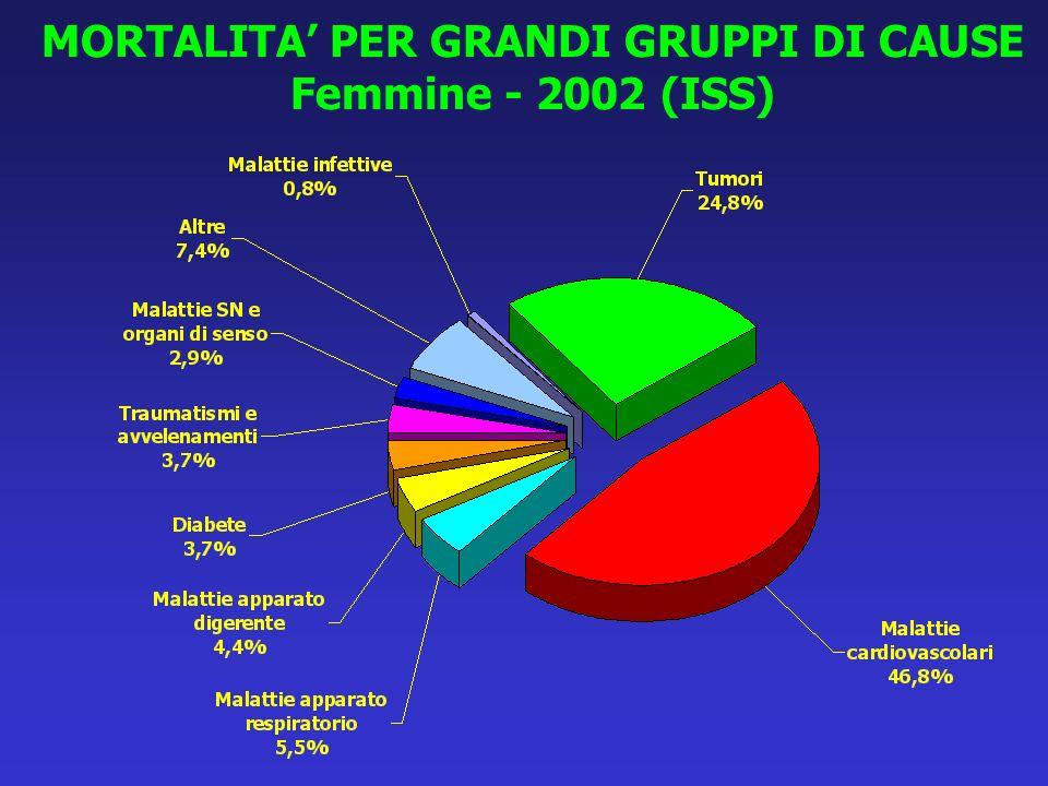 MORTALITA' PER GRANDI GRUPPI DI CAUSE Femmine - 2002 (ISS)