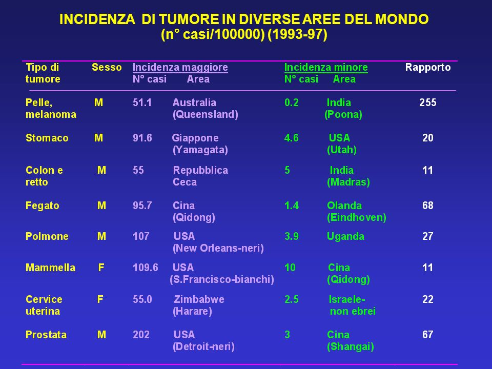 INCIDENZA DI TUMORE IN DIVERSE AREE DEL MONDO