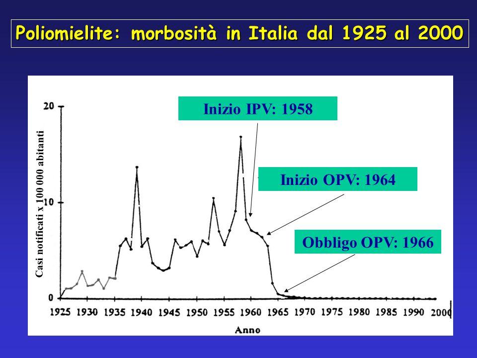 Poliomielite: morbosità in Italia dal 1925 al 2000