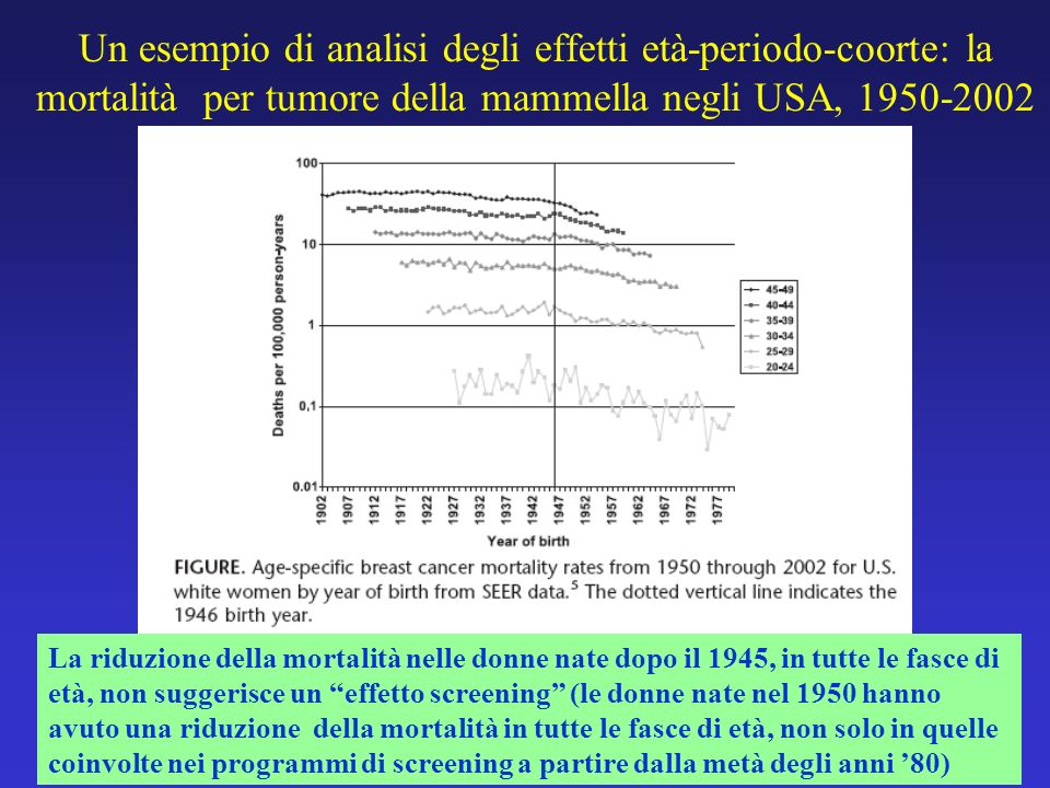 Un esempio di analisi degli effetti età-periodo-coorte: la mortalità per tumore della mammella negli USA, 1950-2002