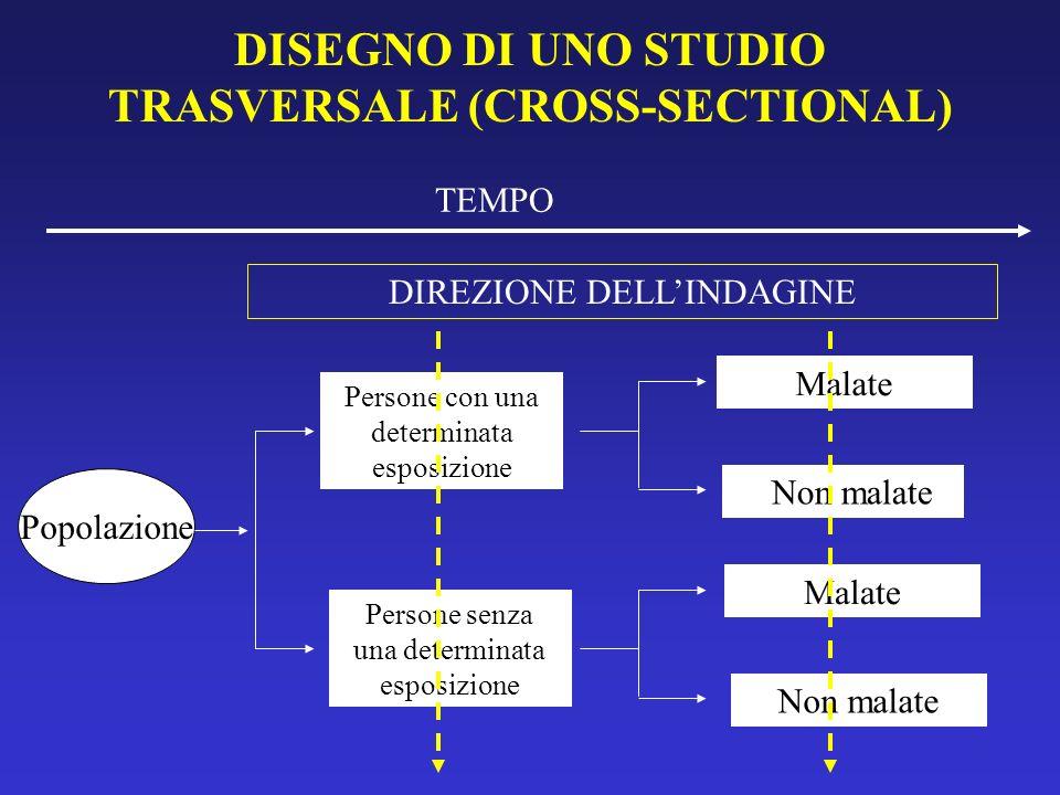 DISEGNO DI UNO STUDIO TRASVERSALE (CROSS-SECTIONAL)