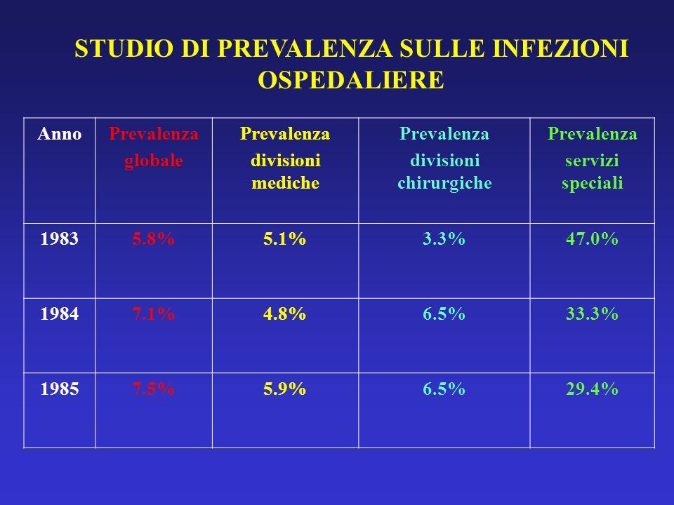 STUDIO DI PREVALENZA SULLE INFEZIONI OSPEDALIERE divisioni chirurgiche