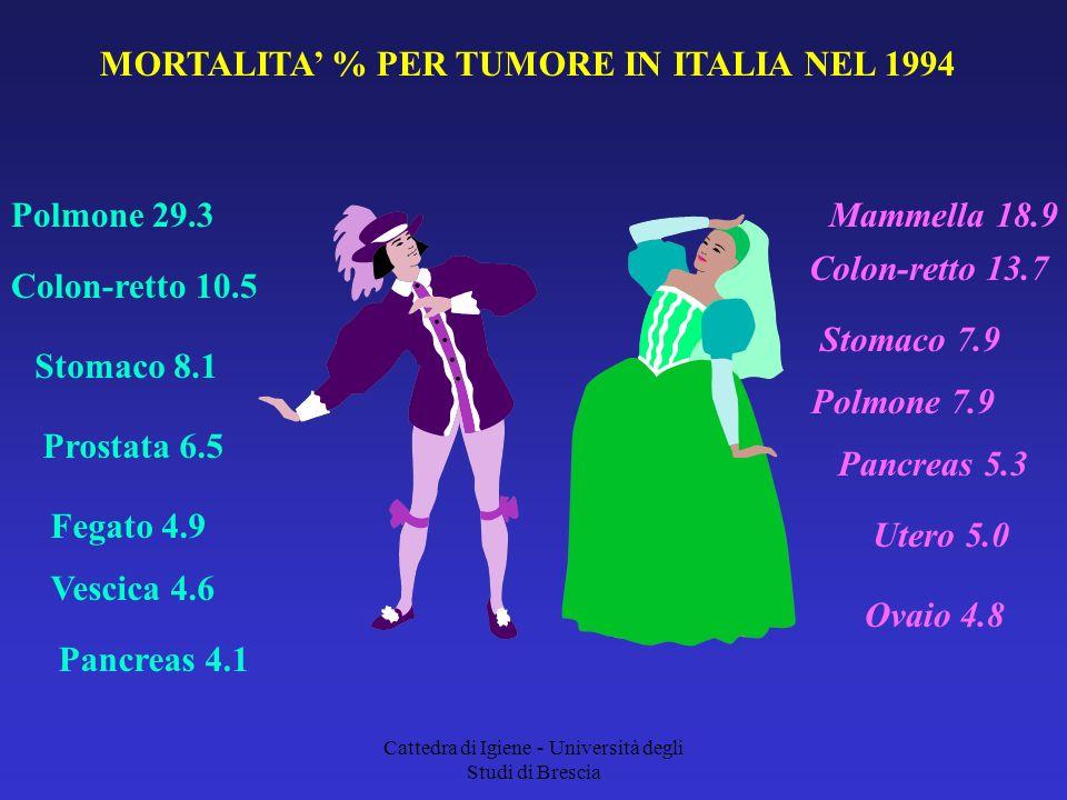 MORTALITA' % PER TUMORE IN ITALIA NEL 1994