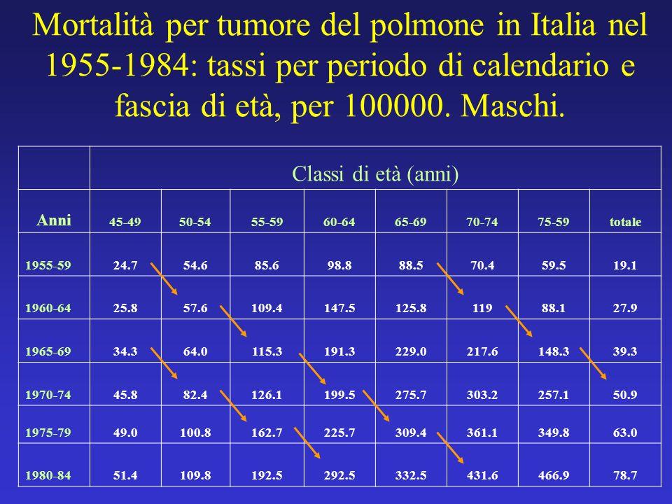 Mortalità per tumore del polmone in Italia nel 1955-1984: tassi per periodo di calendario e fascia di età, per 100000. Maschi.