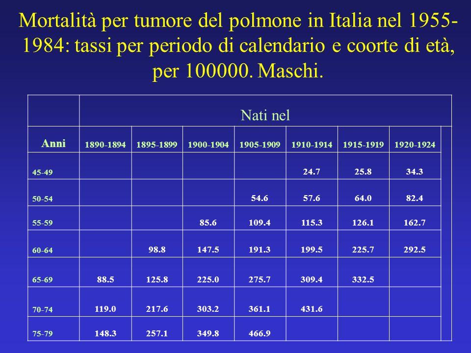 Mortalità per tumore del polmone in Italia nel 1955-1984: tassi per periodo di calendario e coorte di età, per 100000. Maschi.