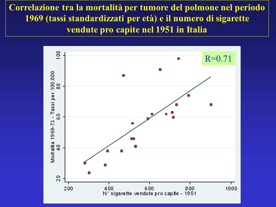 Correlazione tra la mortalità per tumore del polmone nel periodo 1969 (tassi standardizzati per età) e il numero di sigarette vendute pro capite nel 1951 in Italia