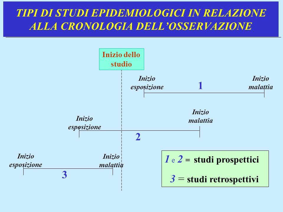 TIPI DI STUDI EPIDEMIOLOGICI IN RELAZIONE ALLA CRONOLOGIA DELL'OSSERVAZIONE