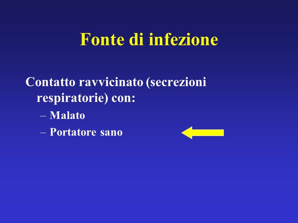 Fonte di infezione Contatto ravvicinato (secrezioni respiratorie) con: