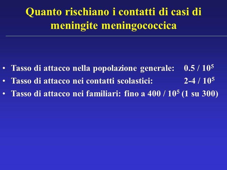 Quanto rischiano i contatti di casi di meningite meningococcica