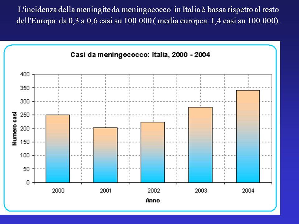 L incidenza della meningite da meningococco in Italia è bassa rispetto al resto dell Europa: da 0,3 a 0,6 casi su 100.000 ( media europea: 1,4 casi su 100.000).