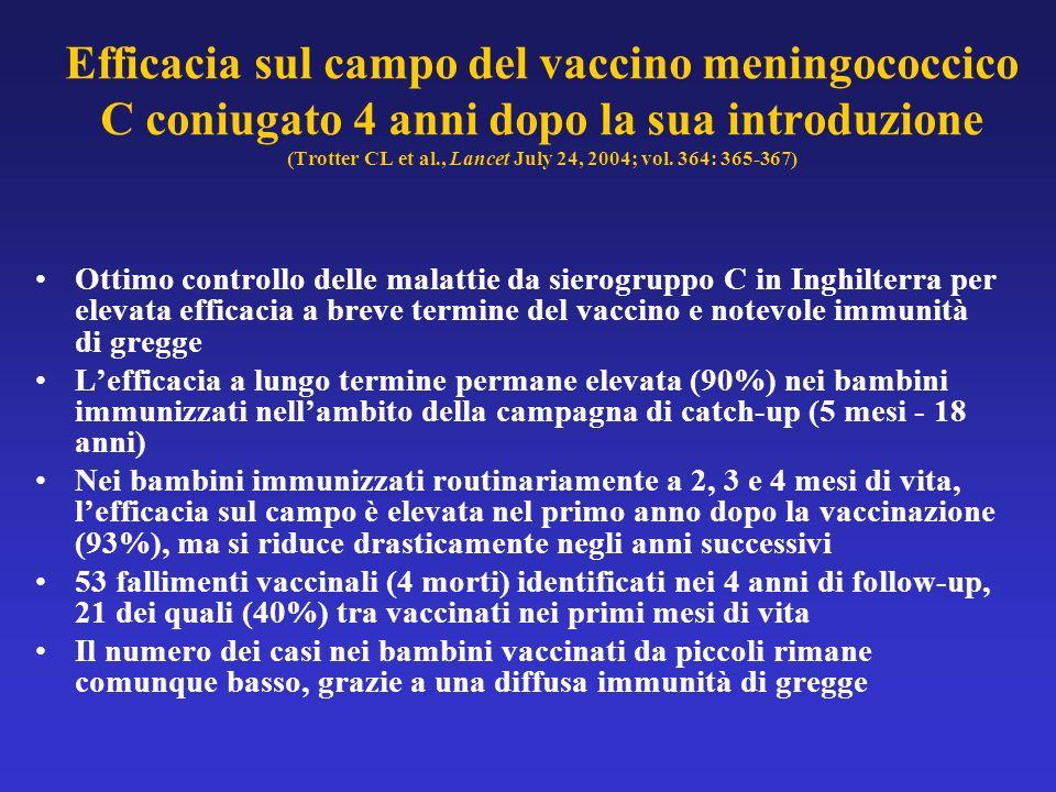 Efficacia sul campo del vaccino meningococcico C coniugato 4 anni dopo la sua introduzione (Trotter CL et al., Lancet July 24, 2004; vol. 364: 365-367)