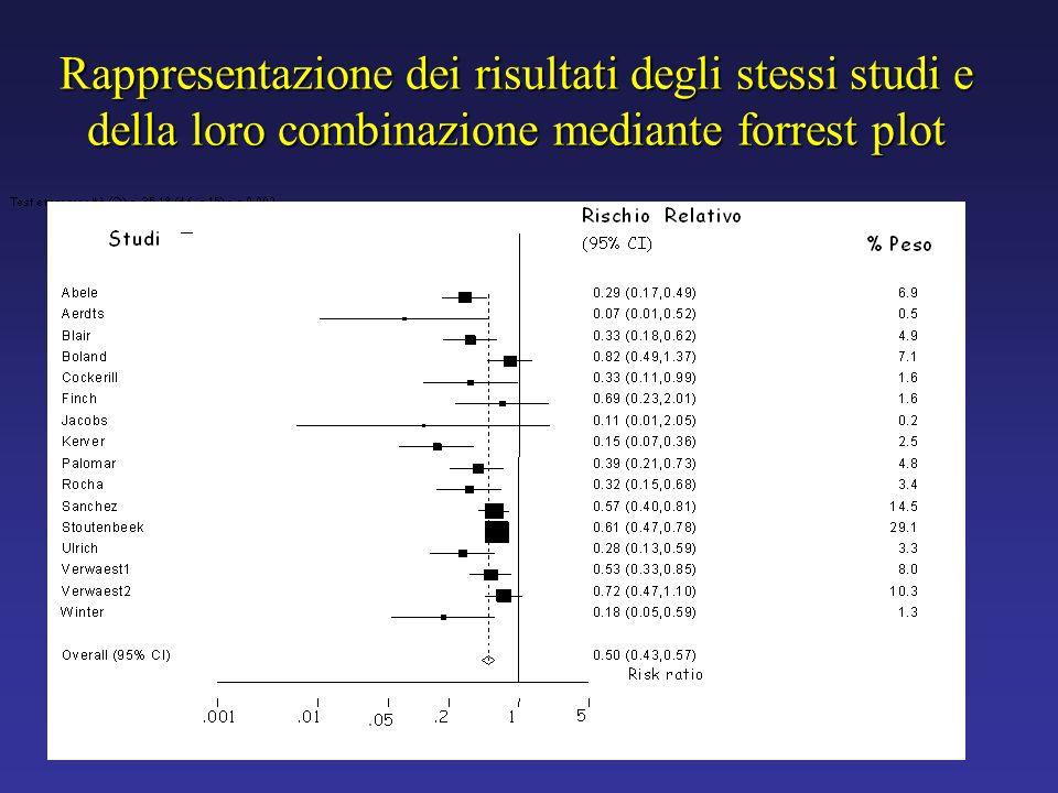 Rappresentazione dei risultati degli stessi studi e della loro combinazione mediante forrest plot
