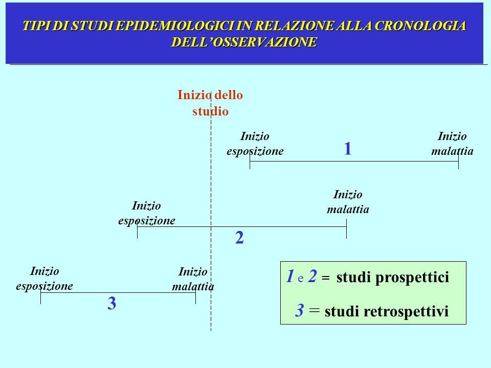 1 2 1 e 2 = studi prospettici 3 = studi retrospettivi 3