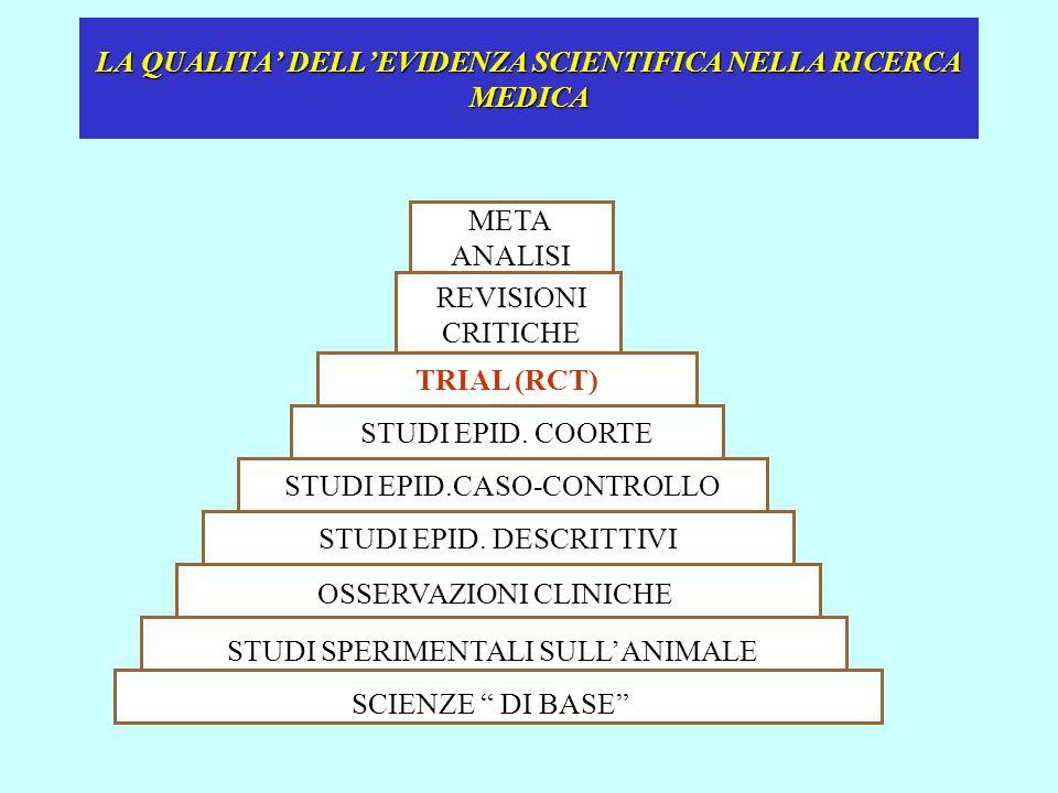 LA QUALITA' DELL'EVIDENZA SCIENTIFICA NELLA RICERCA MEDICA