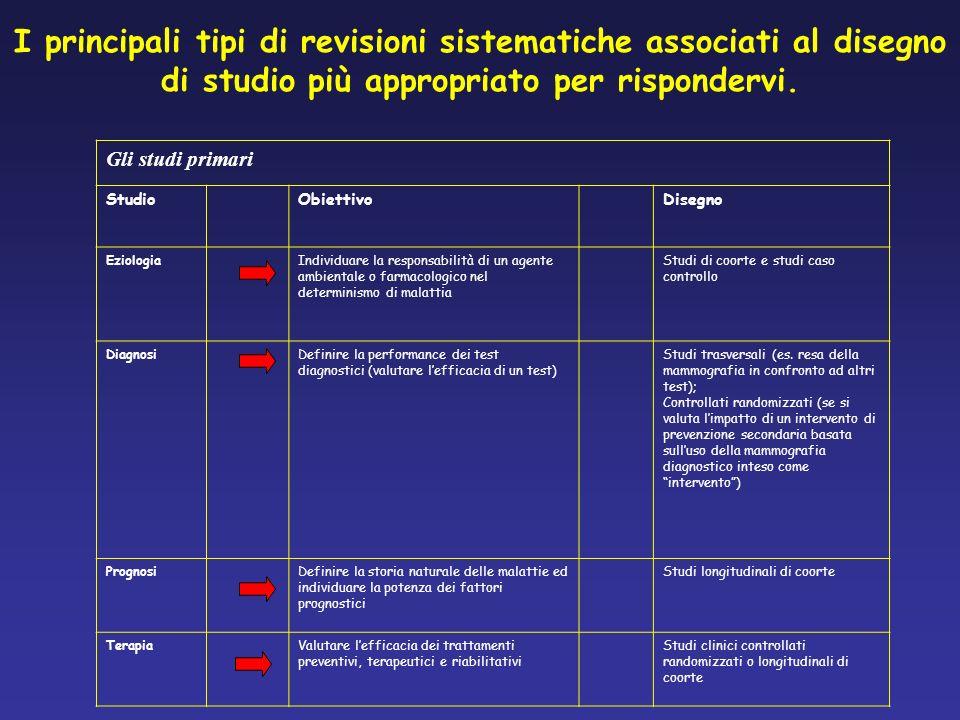 I principali tipi di revisioni sistematiche associati al disegno di studio più appropriato per rispondervi.
