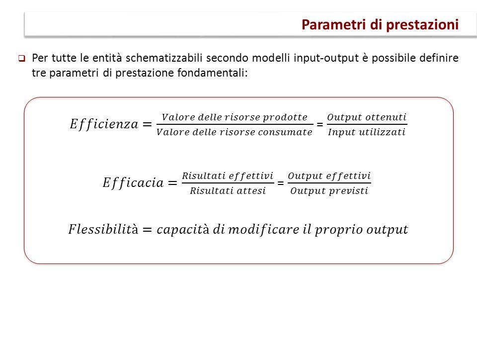 Parametri di prestazioni
