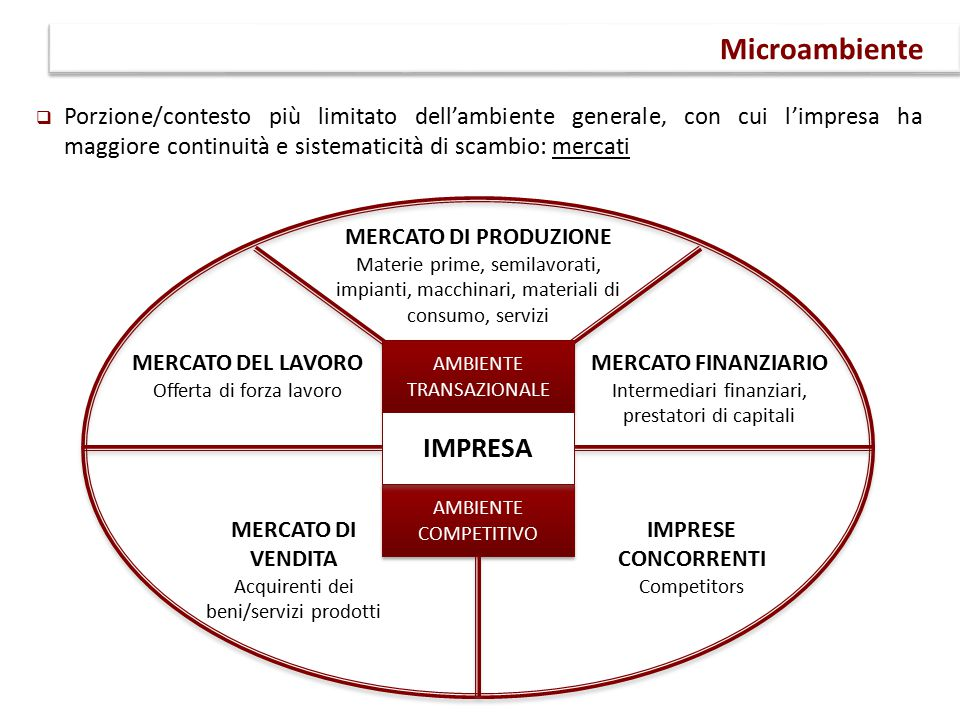 Microambiente IMPRESA