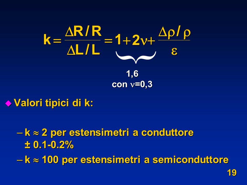 k R L     / 1 2   Valori tipici di k: