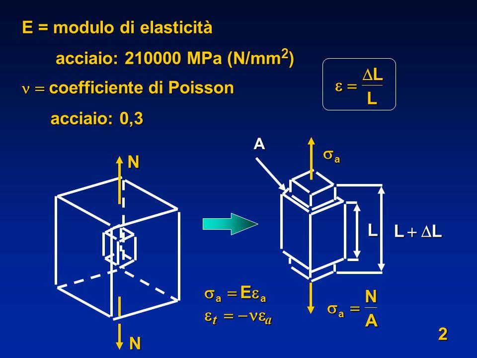 E = modulo di elasticità acciaio: 210000 MPa (N/mm2)