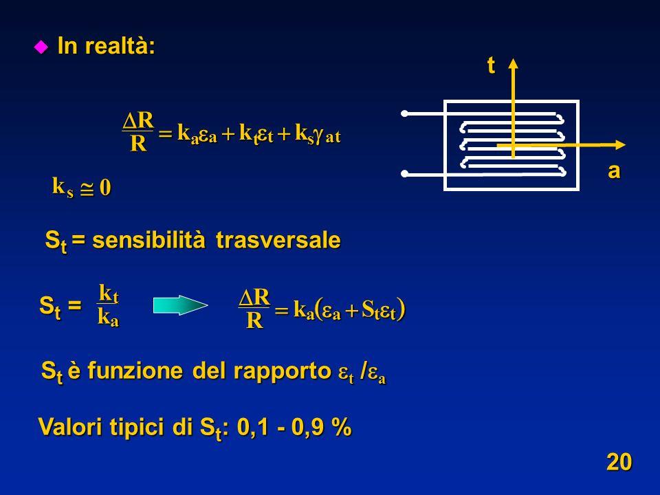   In realtà: t a  R k     k  St = sensibilità trasversale k 