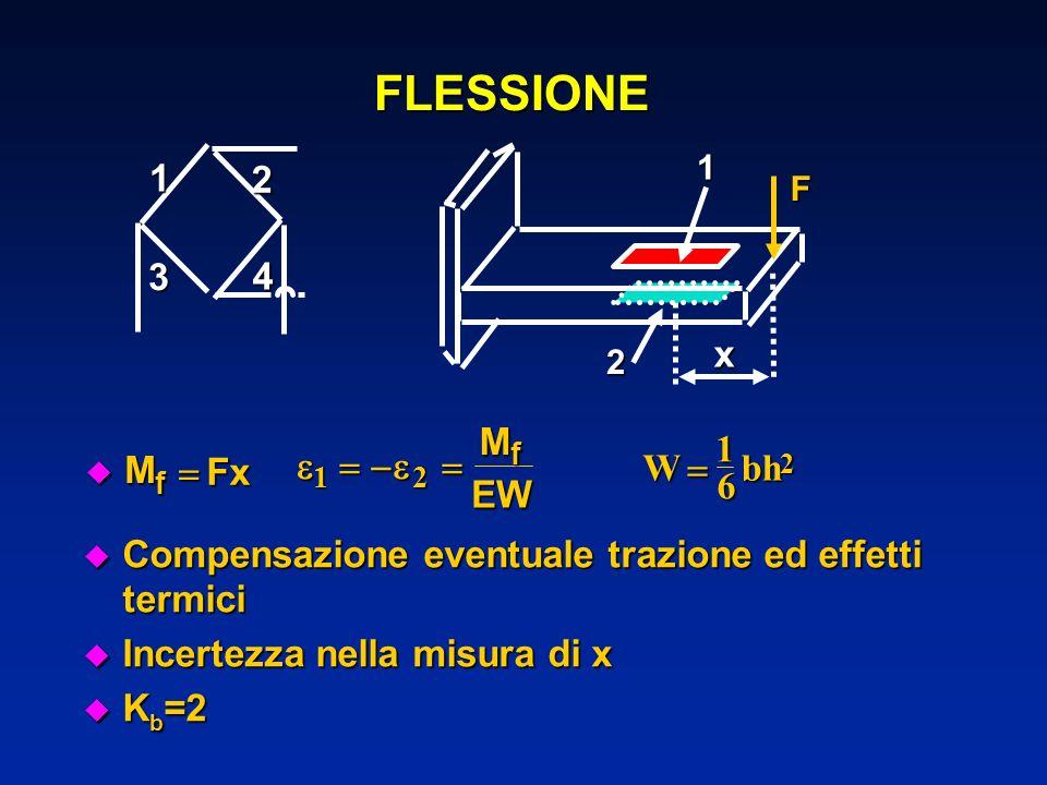 FLESSIONE 1 2 3 4 x M Fx    EW W bh  1 6