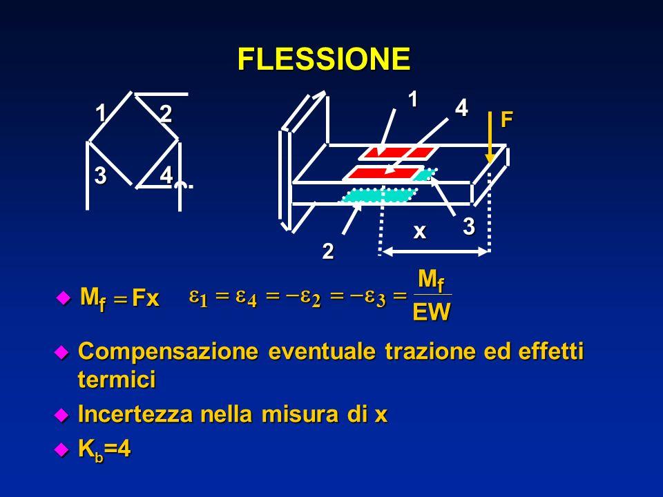 FLESSIONE 1. 2. 3. 4. F. x. M. Fx. f.   1. 4. 2. 3.  EW. Compensazione eventuale trazione ed effetti termici.