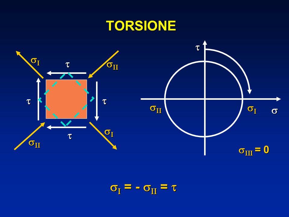 TORSIONE         = 0  = -  = 