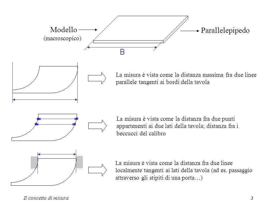 Modello Parallelepipedo B (macroscopico)