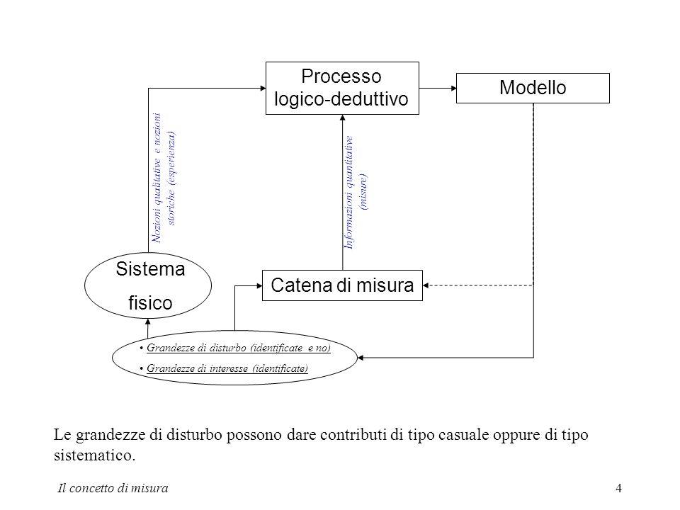 Processo logico-deduttivo Modello