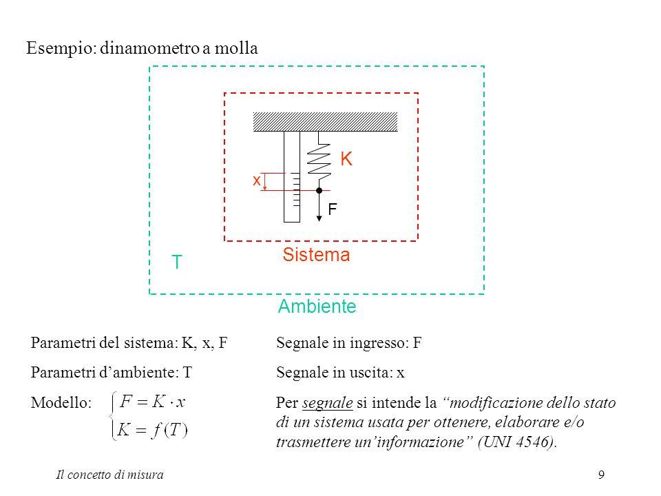 Esempio: dinamometro a molla
