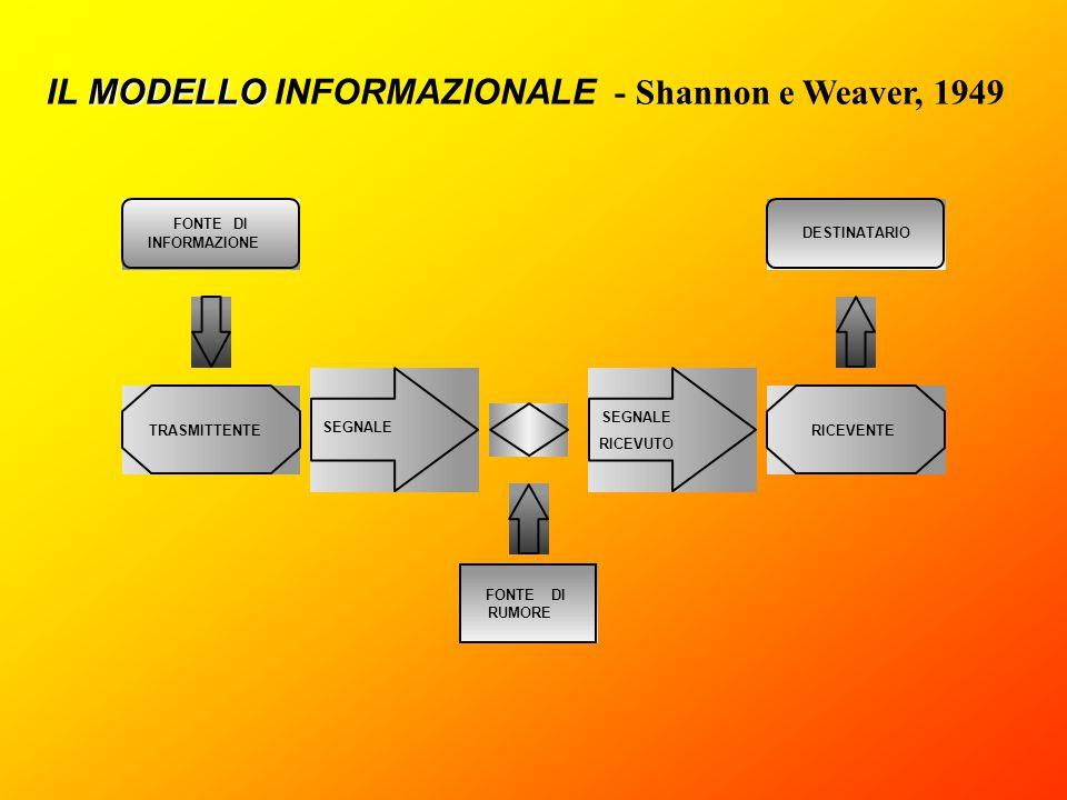IL MODELLO INFORMAZIONALE - Shannon e Weaver, 1949