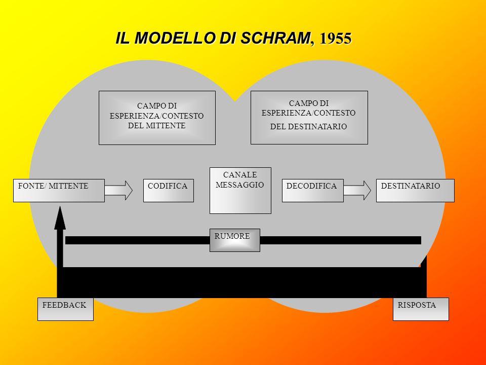 IL MODELLO DI SCHRAM, 1955 CAMPO DI ESPERIENZA/CONTESTO DEL MITTENTE. CAMPO DI ESPERIENZA/CONTESTO DEL DESTINATARIO.