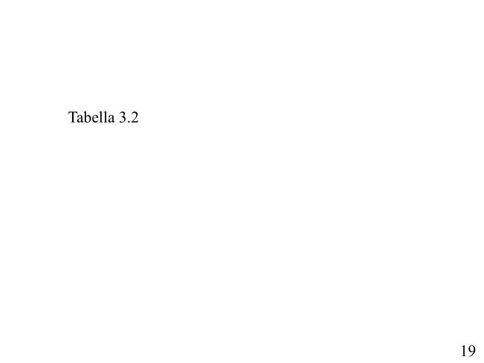 Tabella 3.2