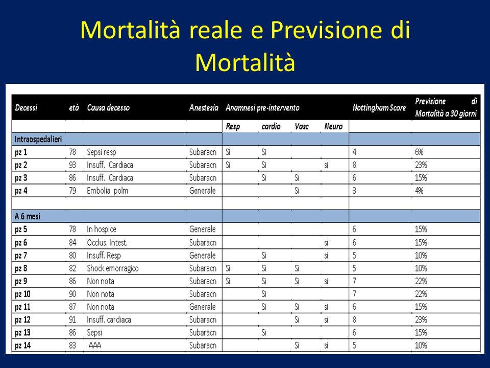 Mortalità reale e Previsione di Mortalità