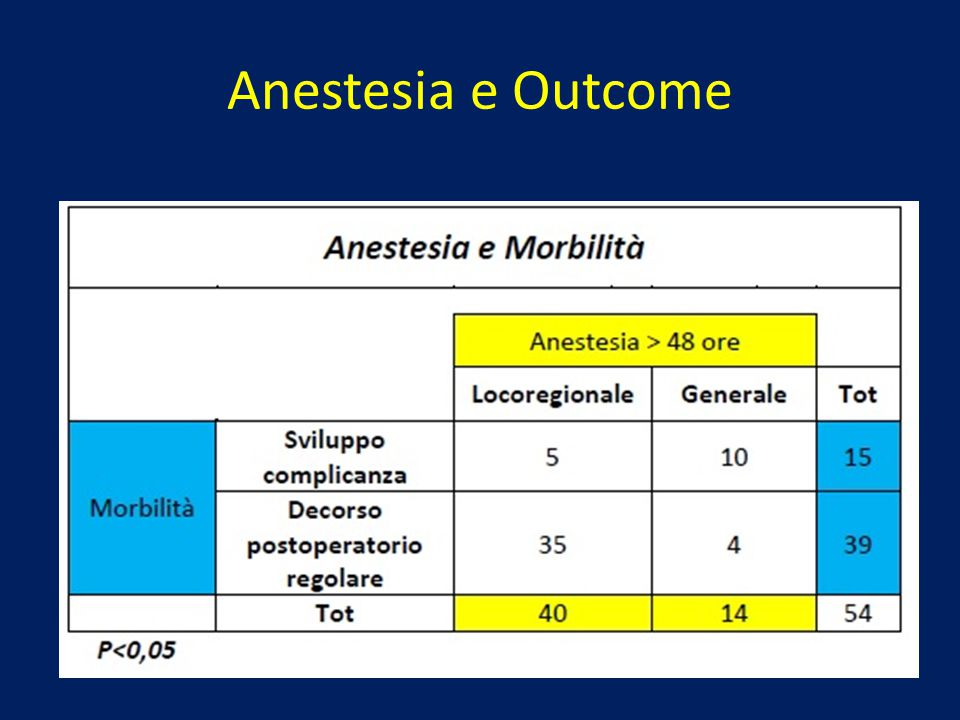 Anestesia e Outcome